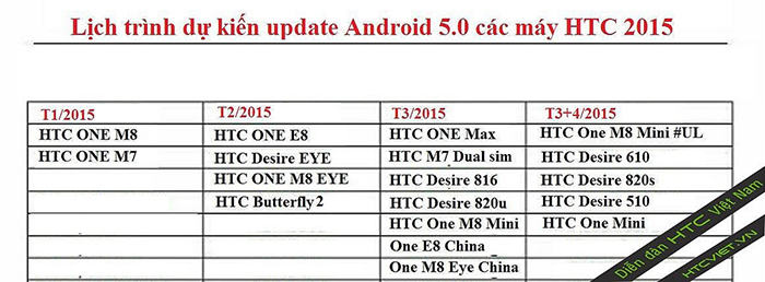 htc-android-guncelleme-tarihleri