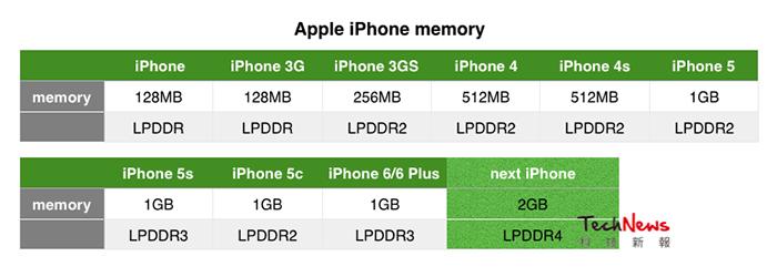 iphone-ram-bellek-miktarlari-ve-ozellikleri