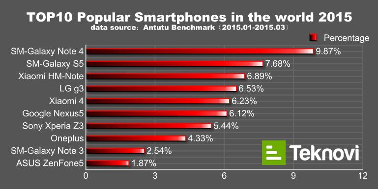 2015-en-populer-telefonlar